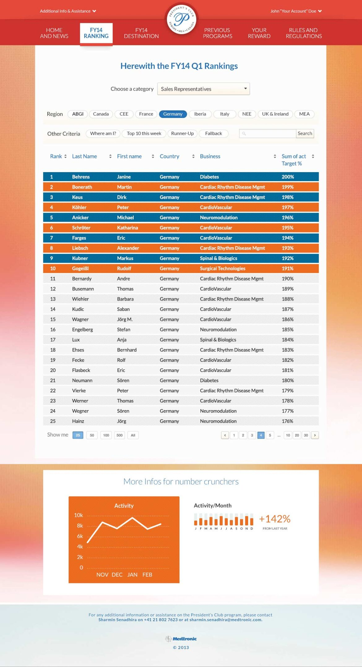 medtronic President's Club 2014 Rangliste